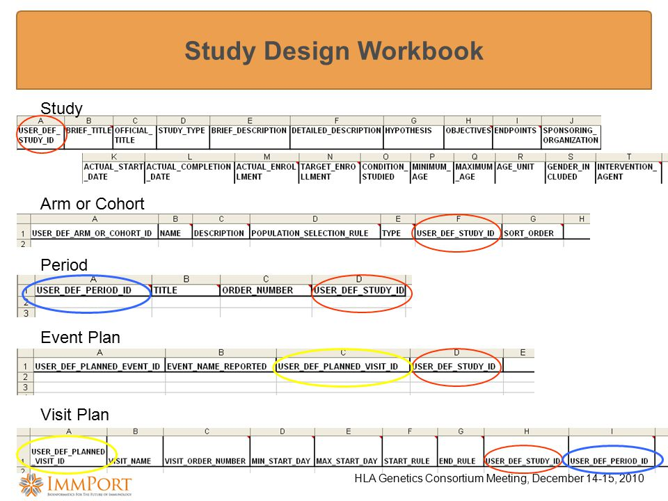 HLA Genetics Consortium Meeting, December 14-15, 2010 Study Design Workbook Study Arm or Cohort Period Event Plan Visit Plan