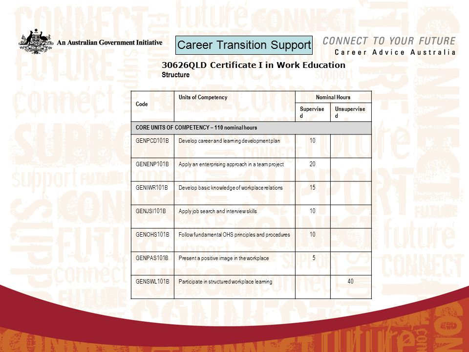 30626QLD Certificate I in Work Education Structure Code Units of CompetencyNominal Hours Supervise d Unsupervise d CORE UNITS OF COMPETENCY – 110 nominal hours GENPCD101BDevelop career and learning development plan10 GENENP101BApply an enterprising approach in a team project20 GENIWR101BDevelop basic knowledge of workplace relations15 GENJSI101BApply job search and interview skills10 GENOHS101BFollow fundamental OHS principles and procedures10 GENPAS101BPresent a positive image in the workplace 5 GENSWL101BParticipate in structured workplace learning40