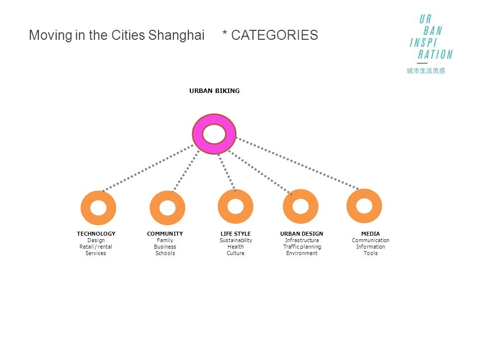 Moving in the Cities Shanghai * CATEGORIES MEDIA Communication Information Tools COMMUNITY Family Business Schools URBAN DESIGN Infrastructure Traffic planning Environment TECHNOLOGY Design Retail / rental Services LIFE STYLE Sustainability Health Culture URBAN BIKING