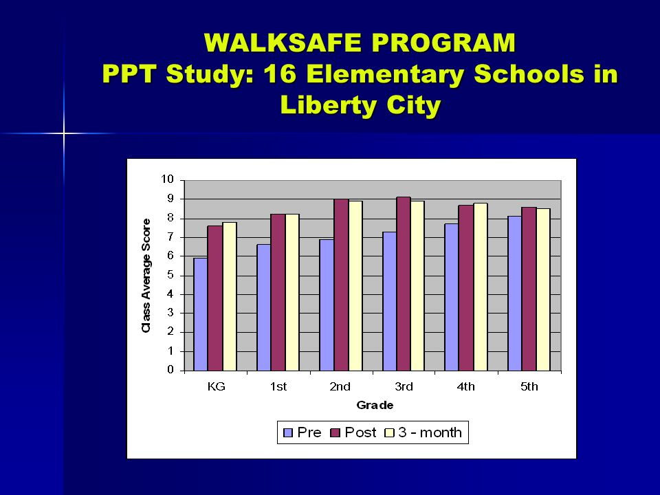 WALKSAFE PROGRAM PPT Study: 16 Elementary Schools in Liberty City