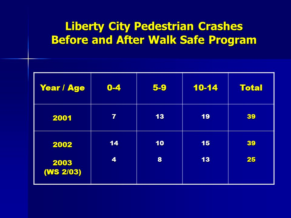 Liberty City Pedestrian Crashes Before and After Walk Safe Program Year / Age 0-45-910-14Total 20017131939 20022003 (WS 2/03) 14410815133925