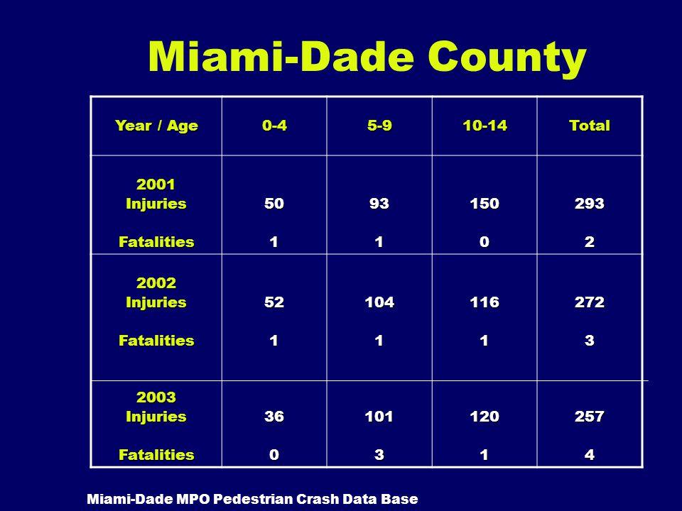 Miami-Dade County Year / Age 0-45-910-14Total 2001InjuriesFatalities50193115002932 2002InjuriesFatalities2003InjuriesFatalities521360104110131161120127232574 Miami-Dade MPO Pedestrian Crash Data Base