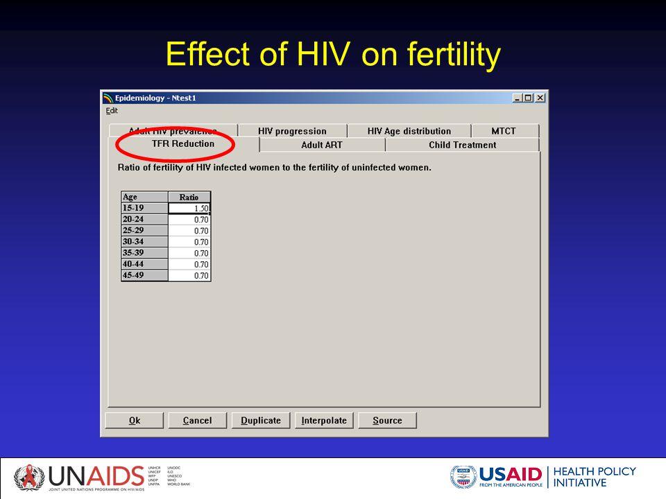 Effect of HIV on fertility