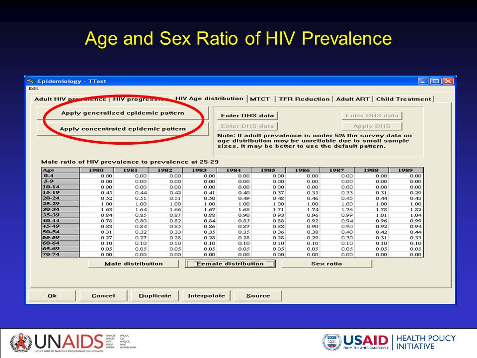 Age and Sex Ratio of HIV Prevalence