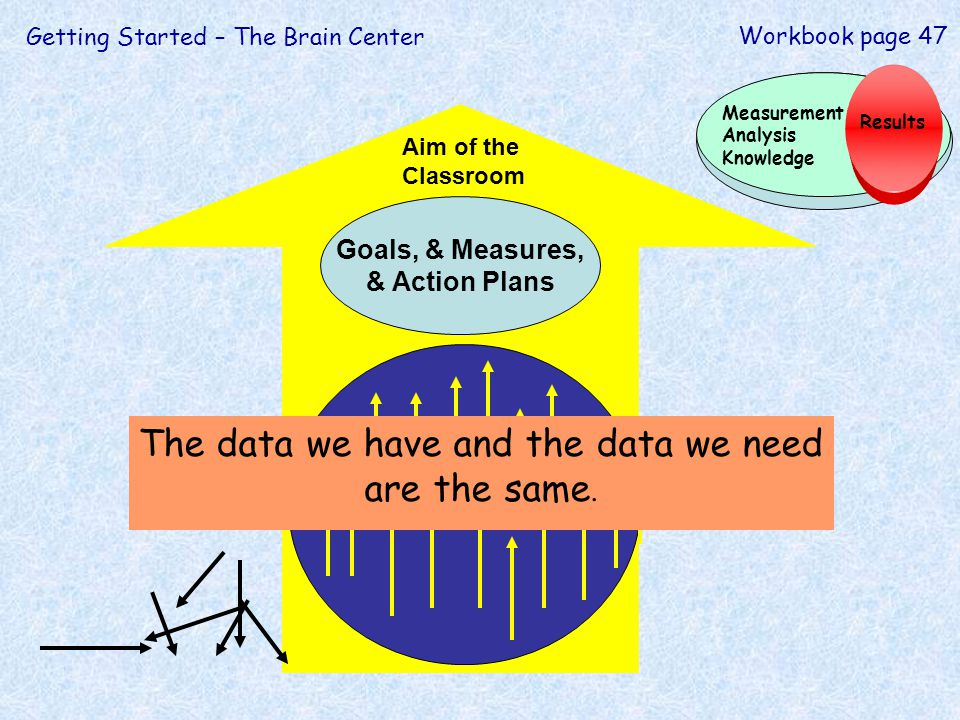 Goals, & Measures, & Action Plans Aim of the Classroom Getting Started – The Brain Center Workbook page 47 Results Measurement Analysis Knowledge The data we have and the data we need are the same.