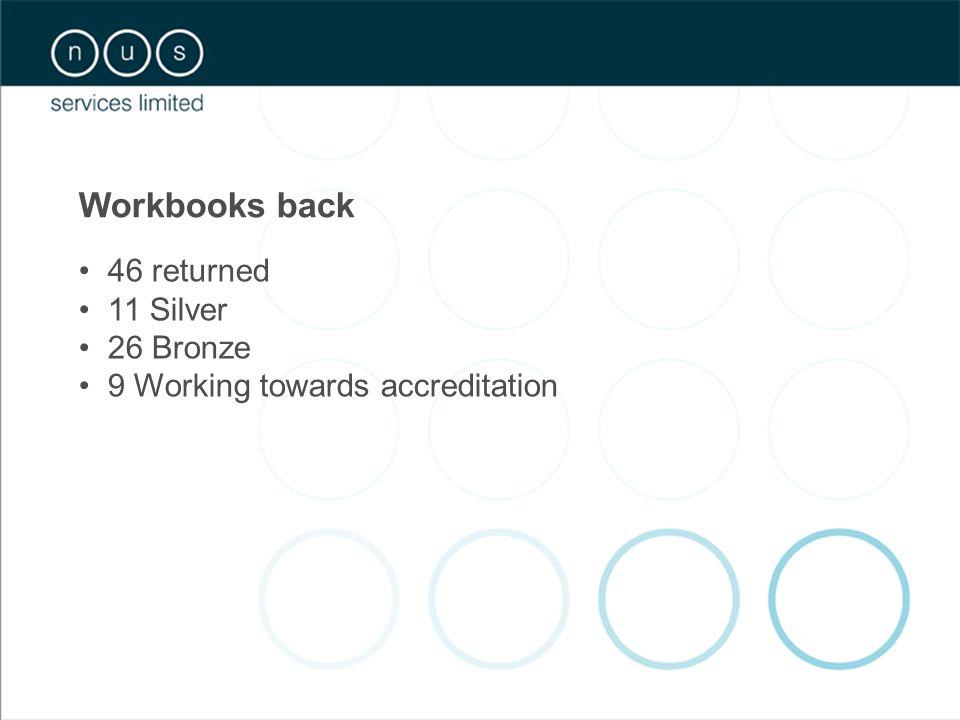 Workbooks back 46 returned 11 Silver 26 Bronze 9 Working towards accreditation