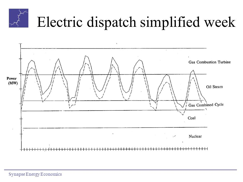 Electric dispatch simplified week Synapse Energy Economics