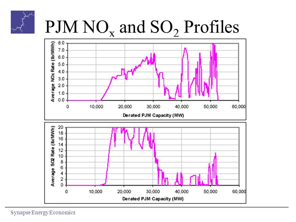 PJM NO x and SO 2 Profiles Synapse Energy Economics