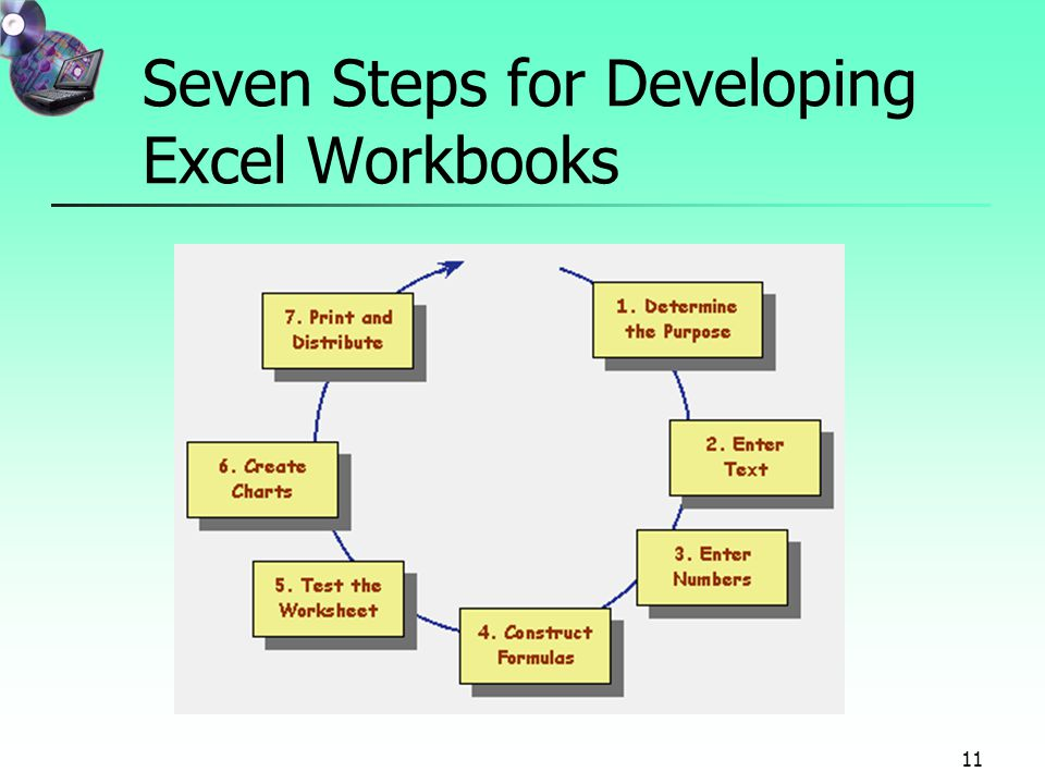 11 Seven Steps for Developing Excel Workbooks