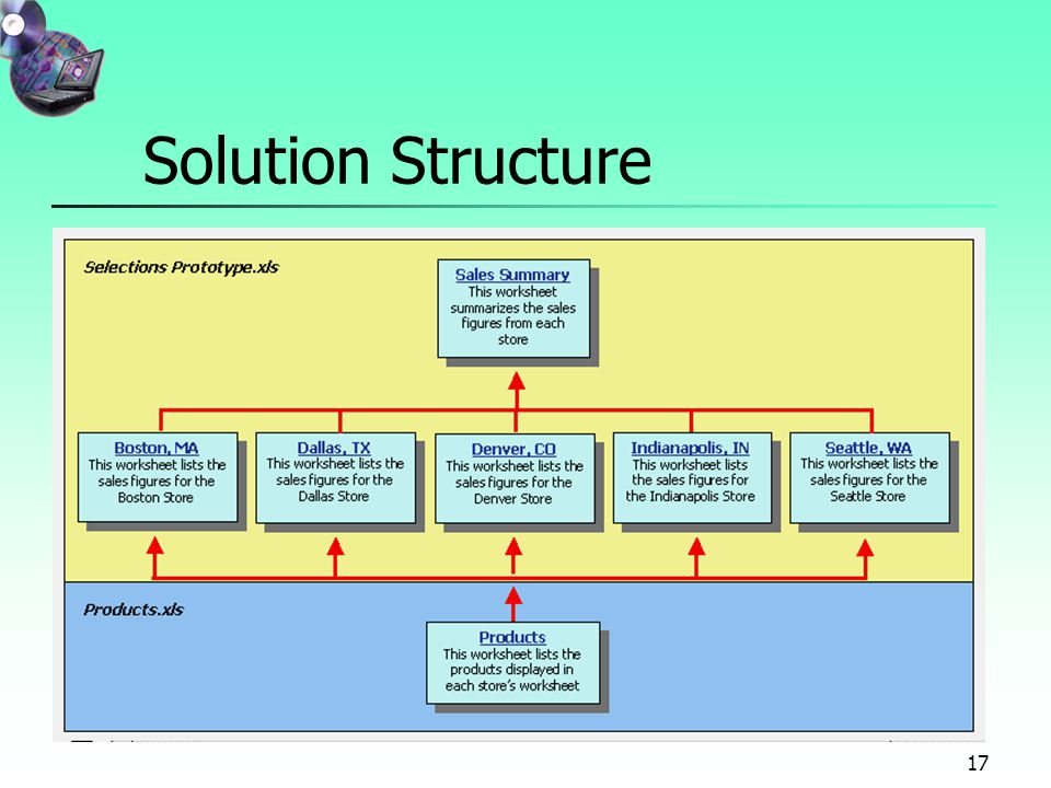 17 Solution Structure