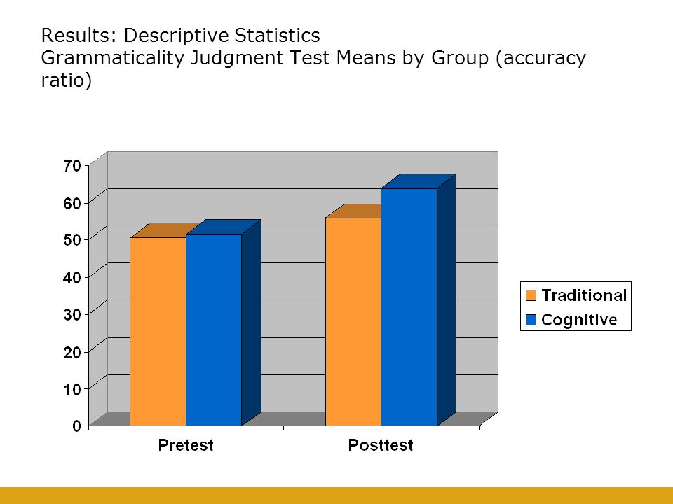Results: Descriptive Statistics Grammaticality Judgment Test Means by Group (accuracy ratio)