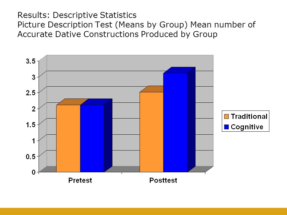 Results: Descriptive Statistics Picture Description Test (Means by Group) Mean number of Accurate Dative Constructions Produced by Group