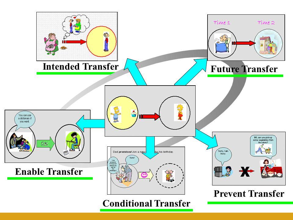 Intended Transfer Prevent Transfer Enable Transfer Conditional Transfer Future Transfer