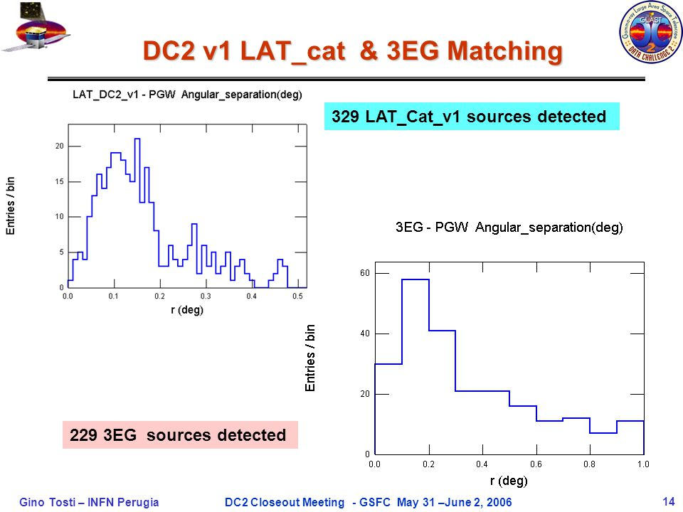 Gino Tosti – INFN Perugia14DC2 Closeout Meeting - GSFC May 31 –June 2, 2006 DC2 v1 LAT_cat & 3EG Matching 329 LAT_Cat_v1 sources detected 229 3EG sour