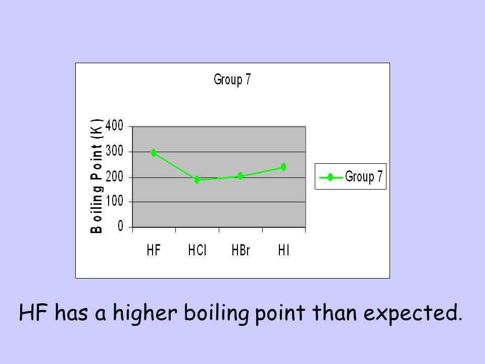 H 2 O has a higher boiling point than expected.