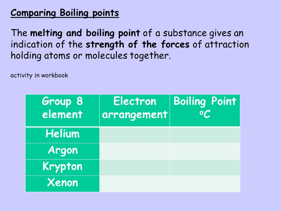 London dispersion forces are a type of van der Waal force. They are very weak attractive forces. Bonding in monatomic elements