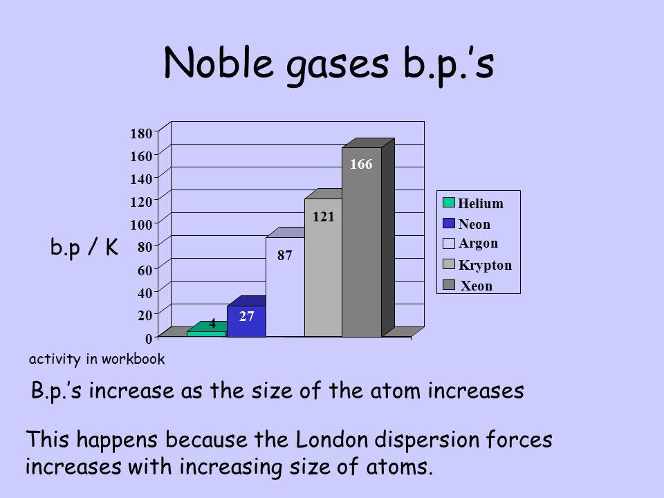 Group 8 element Electron arrangement Boiling Point o C Helium Argon Krypton Xenon Comparing Boiling points The melting and boiling point of a substanc