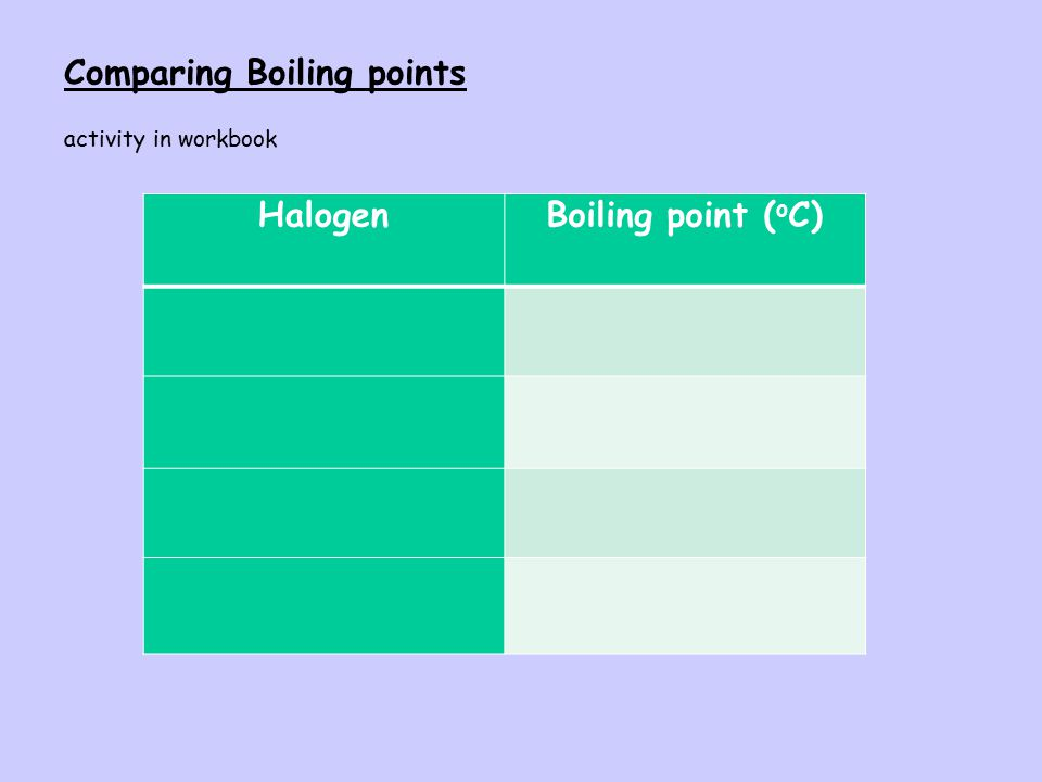 weak London dispersion forces strong covalent bonds activity in workbook - paragraph Melting point low – why?