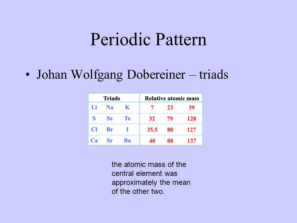 Periodic Pattern Johan Wolfgang Dobereiner – triads the atomic mass of the central element was approximately the mean of the other two.
