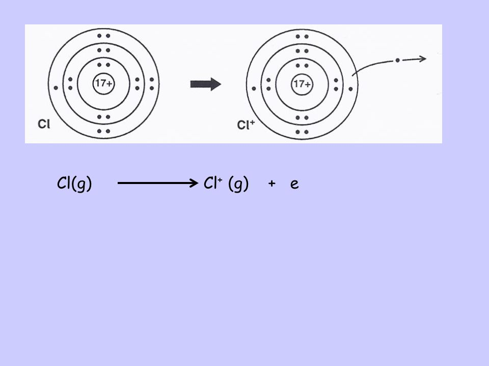 Ionisation energies The first ionisation energy of an element is the energy required to remove one mole of electrons from one mole of atoms in the gas