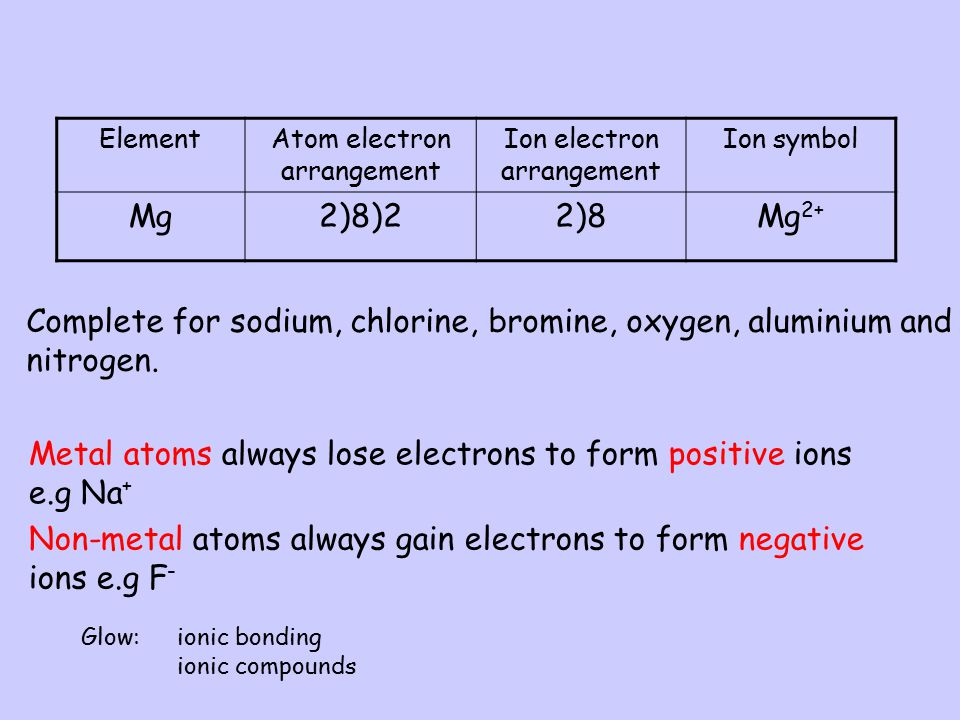 Ionic Bonding In ionic compounds atoms achieve a full outer shell by either losing or gaining electrons and so form charged particles called ions. Thr