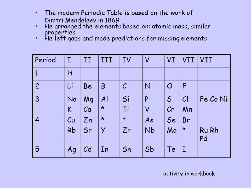 The modern Periodic Table is based on the work of Dimtri Mendeleev in 1869 He arranged the elements based on: atomic mass, similar properties He left gaps and made predictions for missing elements fun PeriodIIIIIIIVVVIVII 1H 2LiBeBCNOF 3Na K Mg Ca Al * Si Ti PVPV S Cr Cl Mn Fe Co Ni 4Cu Rb Zn Sr *Y*Y * Zr As Nb Se Mo Br *Ru Rh Pd 5AgCdInSnSbTeI activity in workbook