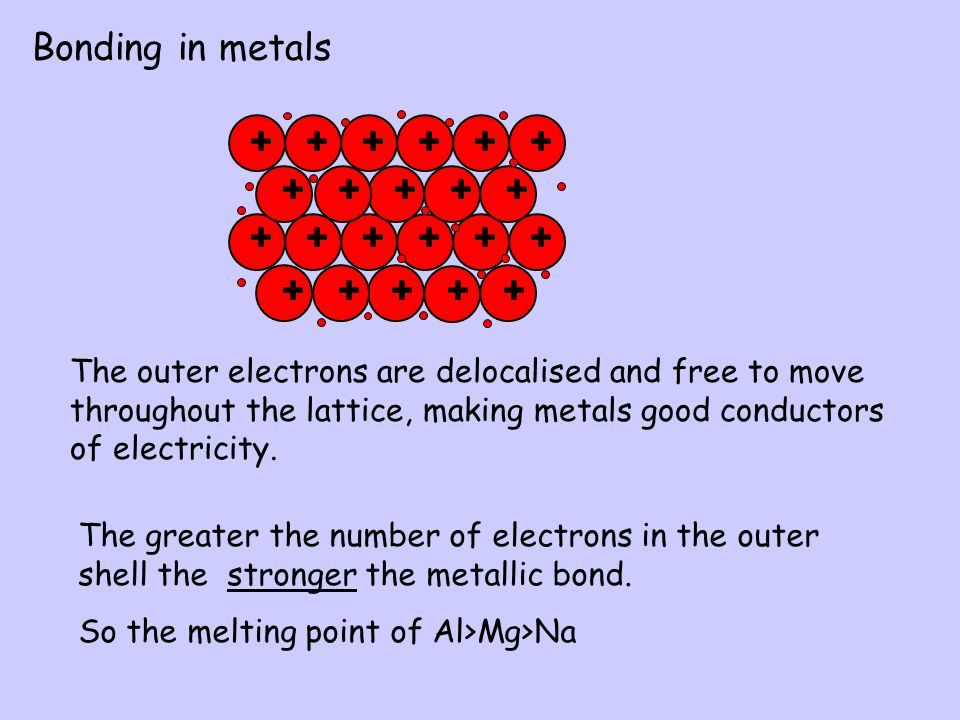 The outer electrons are delocalised and free to move throughout the lattice, making metals good conductors of electricity.