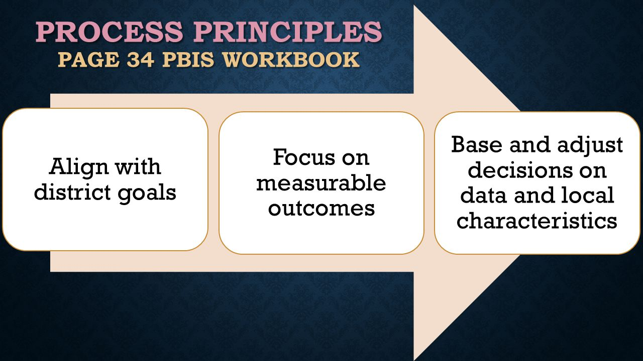 Align with district goals Focus on measurable outcomes Base and adjust decisions on data and local characteristics PROCESS PRINCIPLES PAGE 34 PBIS WORKBOOK