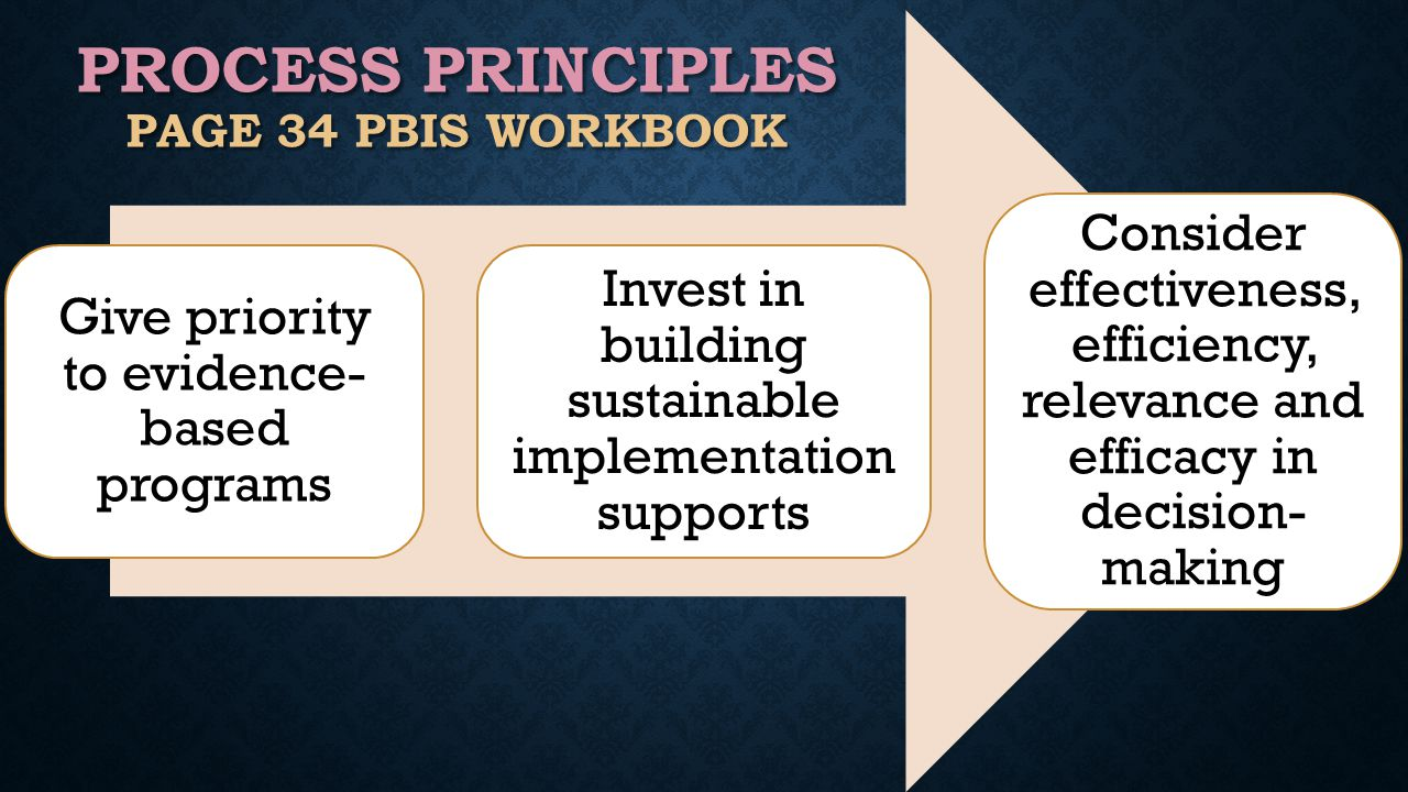 Give priority to evidence- based programs Invest in building sustainable implementation supports Consider effectiveness, efficiency, relevance and efficacy in decision- making PROCESS PRINCIPLES PAGE 34 PBIS WORKBOOK
