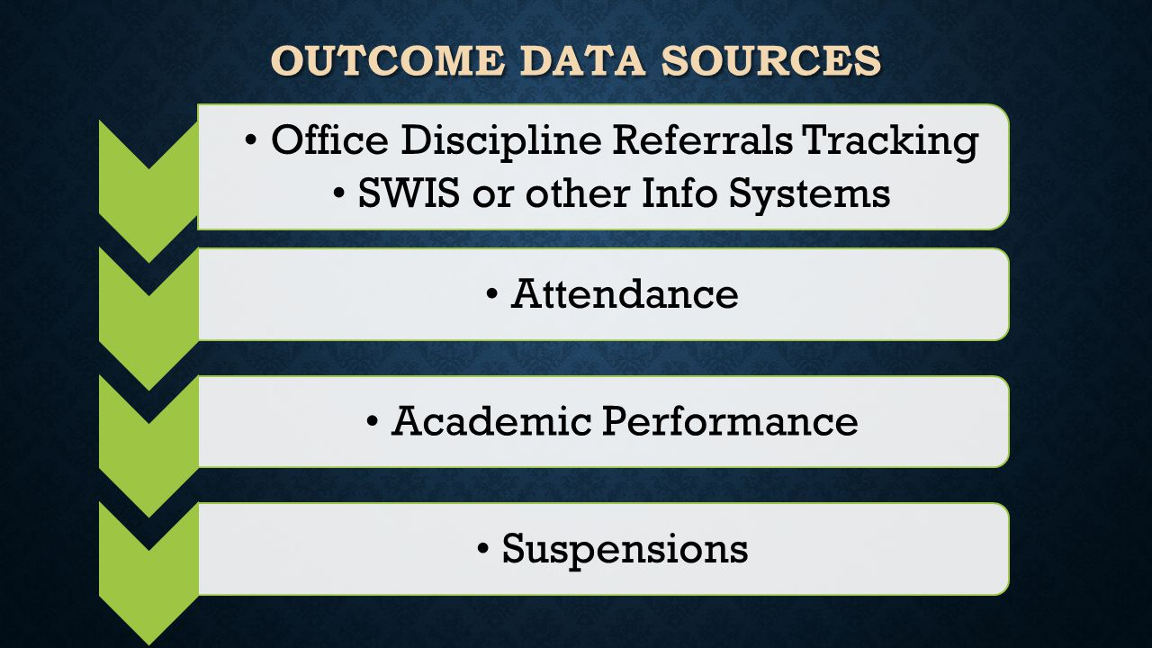 OUTCOME DATA SOURCES Office Discipline Referrals Tracking SWIS or other Info Systems Attendance Academic Performance Suspensions
