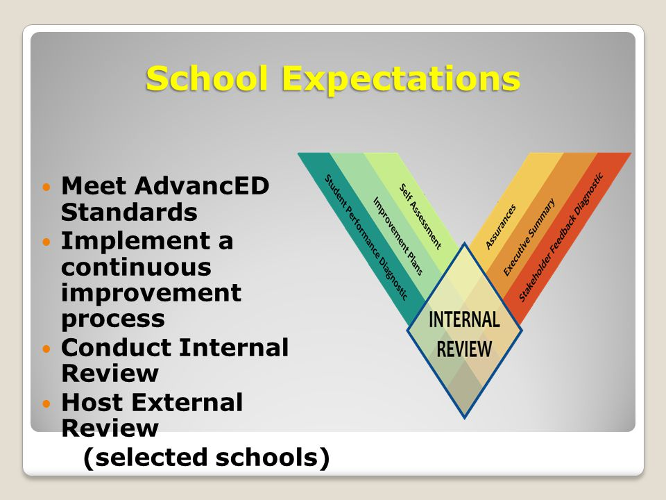 School Expectations Meet AdvancED Standards Implement a continuous improvement process Conduct Internal Review Host External Review (selected schools)