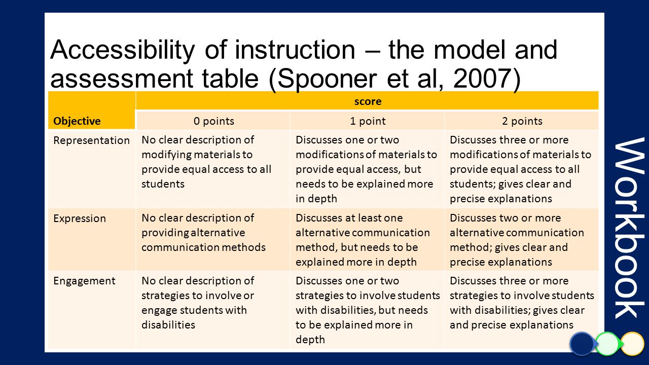 score Objective 2 points1 point0 points Discusses three or more modifications of materials to provide equal access to all students; gives clear and precise explanations Discusses one or two modifications of materials to provide equal access, but needs to be explained more in depth No clear description of modifying materials to provide equal access to all students Representation Discusses two or more alternative communication method; gives clear and precise explanations Discusses at least one alternative communication method, but needs to be explained more in depth No clear description of providing alternative communication methods Expression Discusses three or more strategies to involve students with disabilities; gives clear and precise explanations Discusses one or two strategies to involve students with disabilities, but needs to be explained more in depth No clear description of strategies to involve or engage students with disabilities Engagement Workbook Accessibility of instruction – the model and assessment table (Spooner et al, 2007)