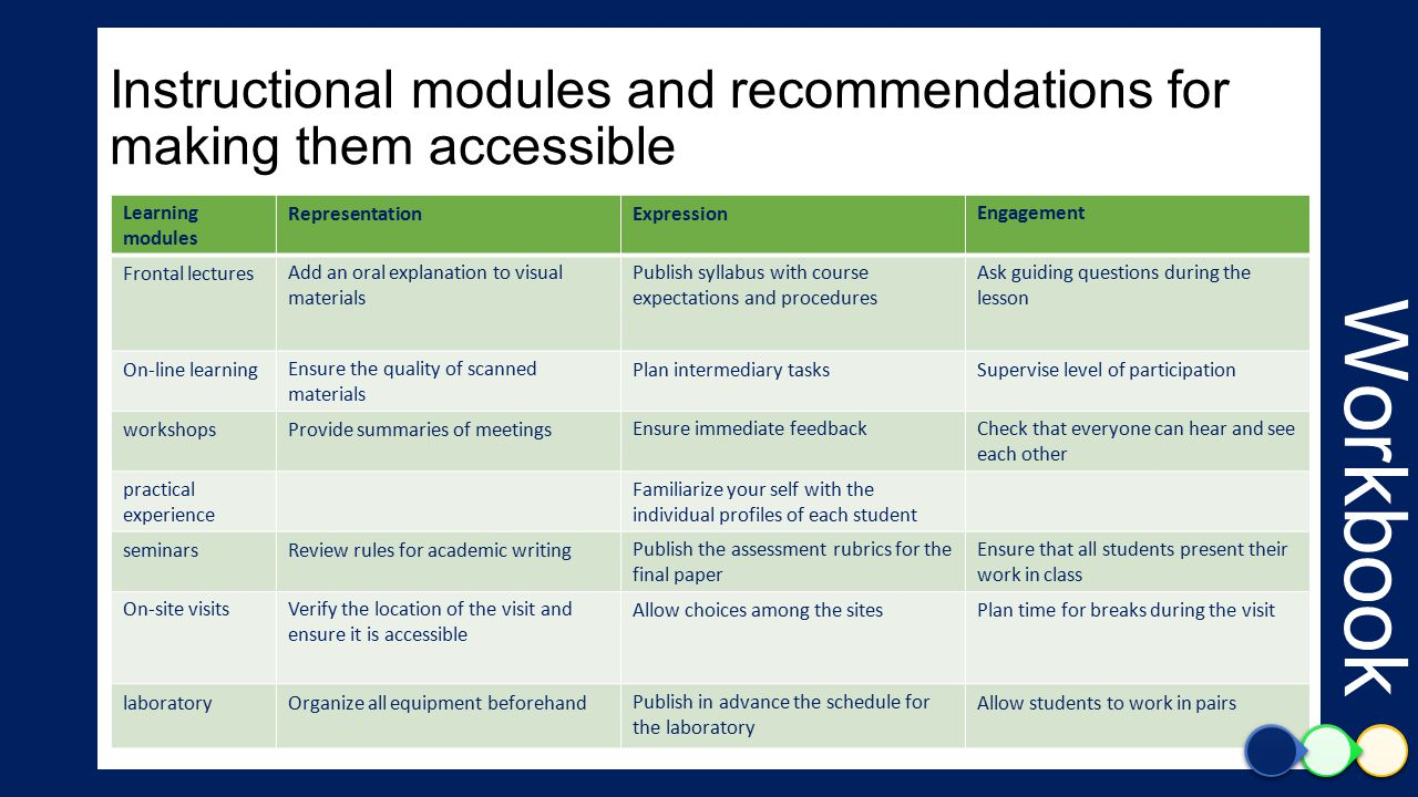 Workbook Instructional modules and recommendations for making them accessible EngagementExpressionRepresentationLearning modules Ask guiding questions during the lesson Publish syllabus with course expectations and procedures Add an oral explanation to visual materials Frontal lectures Supervise level of participationPlan intermediary tasksEnsure the quality of scanned materials On-line learning Check that everyone can hear and see each other Ensure immediate feedbackProvide summaries of meetingsworkshops Familiarize your self with the individual profiles of each student practical experience Ensure that all students present their work in class Publish the assessment rubrics for the final paper Review rules for academic writingseminars Plan time for breaks during the visitAllow choices among the sitesVerify the location of the visit and ensure it is accessible On-site visits Allow students to work in pairsPublish in advance the schedule for the laboratory Organize all equipment beforehandlaboratory