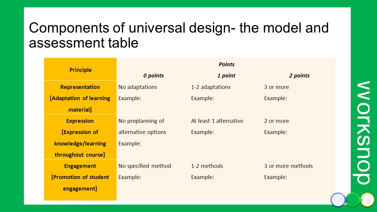 Workshop Components of universal design- the model and assessment table Points Principle 2 points1 point0 points 3 or more Example: 1-2 adaptations Example: No adaptations Example: Representation [Adaptation of learning material] 2 or more Example: At least 1 alternative Example: No preplanning of alternative options Example: Expression [Expression of knowledge/learning throughout course] 3 or more methods Example: 1-2 methods Example: No specified method Example: Engagement [Promotion of student engagement]