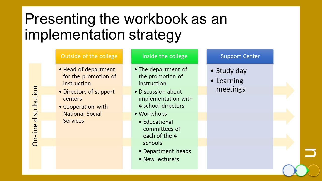 Presenting the workbook as an implementation strategy Outside of the college Head of department for the promotion of instruction Directors of support centers Cooperation with National Social Services Inside the college The department of the promotion of instruction Discussion about implementation with 4 school directors Workshops Educational committees of each of the 4 schools Department heads New lecturers Support Center Study day Learning meetings On-line distribution Implementatio n