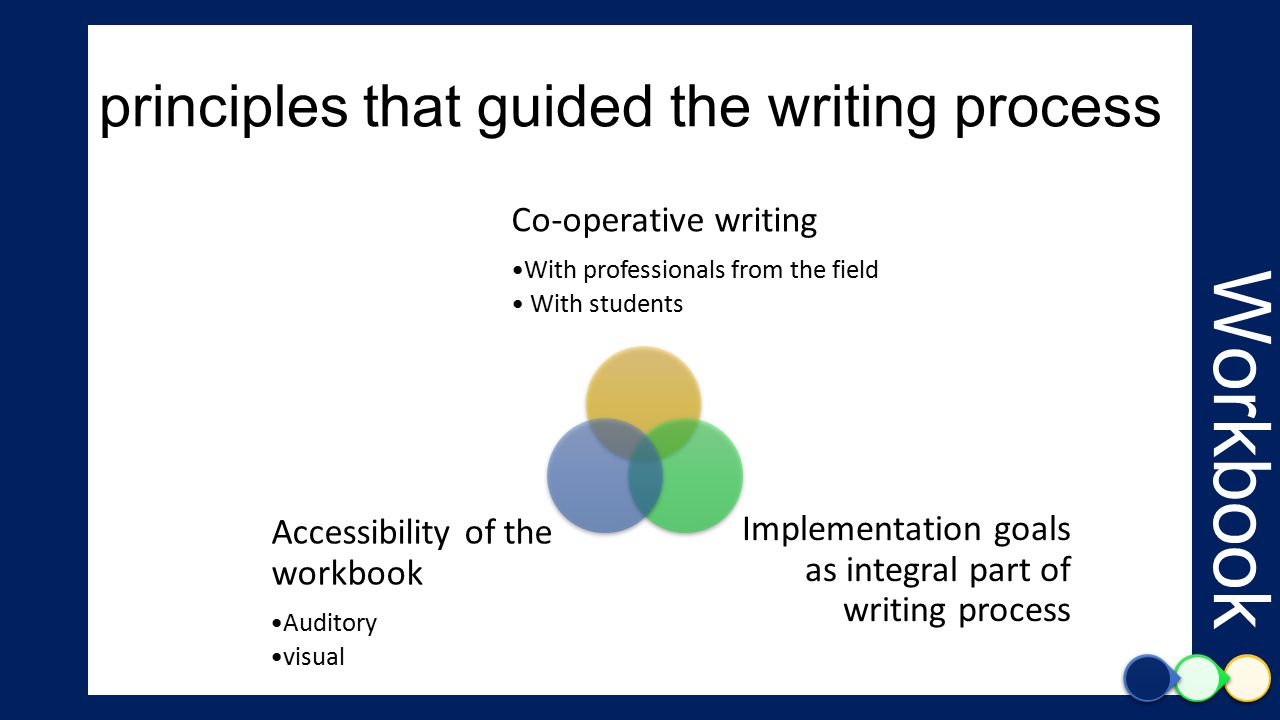 principles that guided the writing process Co-operative writing With professionals from the field With students Implementation goals as integral part of writing process Accessibility of the workbook Auditory visual Workbook