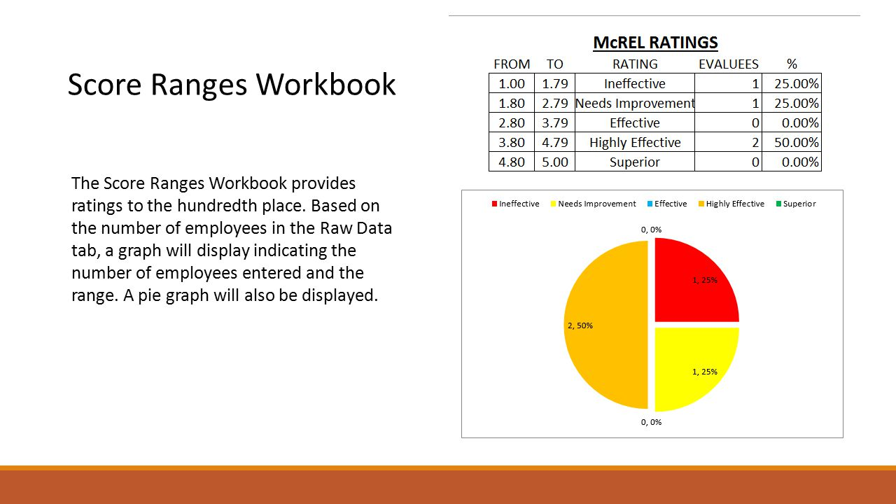 Score Ranges Workbook The Score Ranges Workbook provides ratings to the hundredth place.