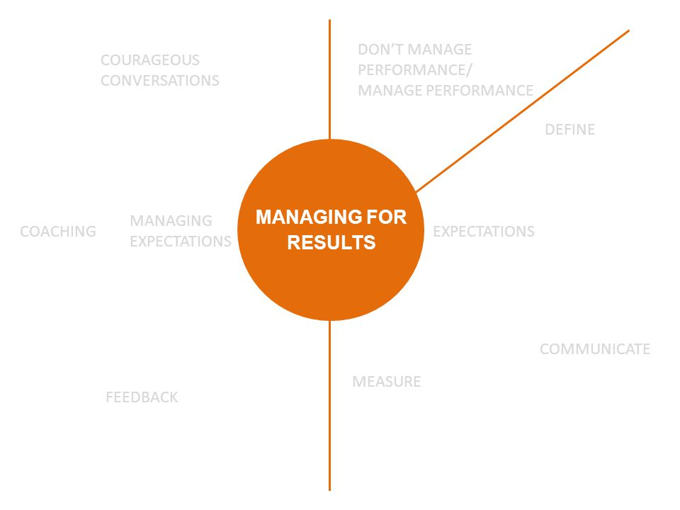 MANAGING FOR RESULTS EXPECTATIONS DON'T MANAGE PERFORMANCE/ MANAGE PERFORMANCE DEFINE COMMUNICATE MEASURE MANAGING EXPECTATIONS FEEDBACK COACHING COURAGEOUS CONVERSATIONS