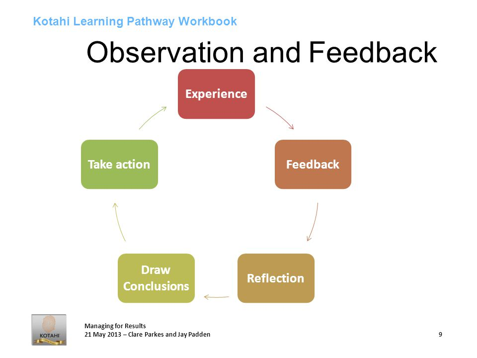 Managing for Results 21 May 2013 – Clare Parkes and Jay Padden 9 Kotahi Learning Pathway Workbook Observation and Feedback ExperienceFeedbackReflection Draw Conclusions Take action