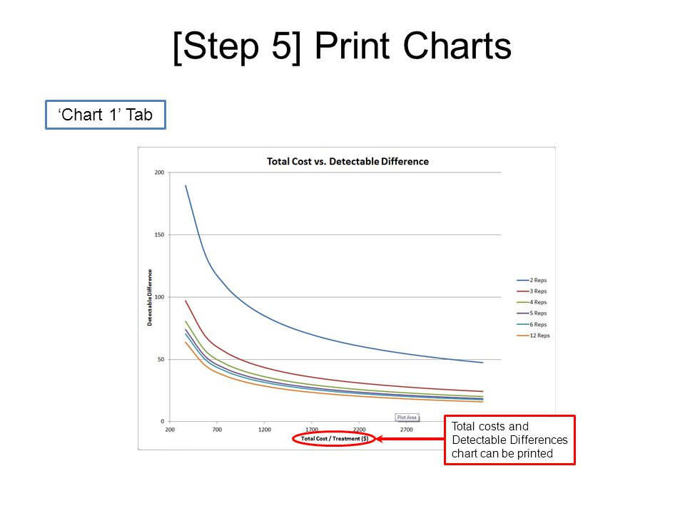 [Step 5] Print Charts 'Chart 1' Tab Total costs and Detectable Differences chart can be printed