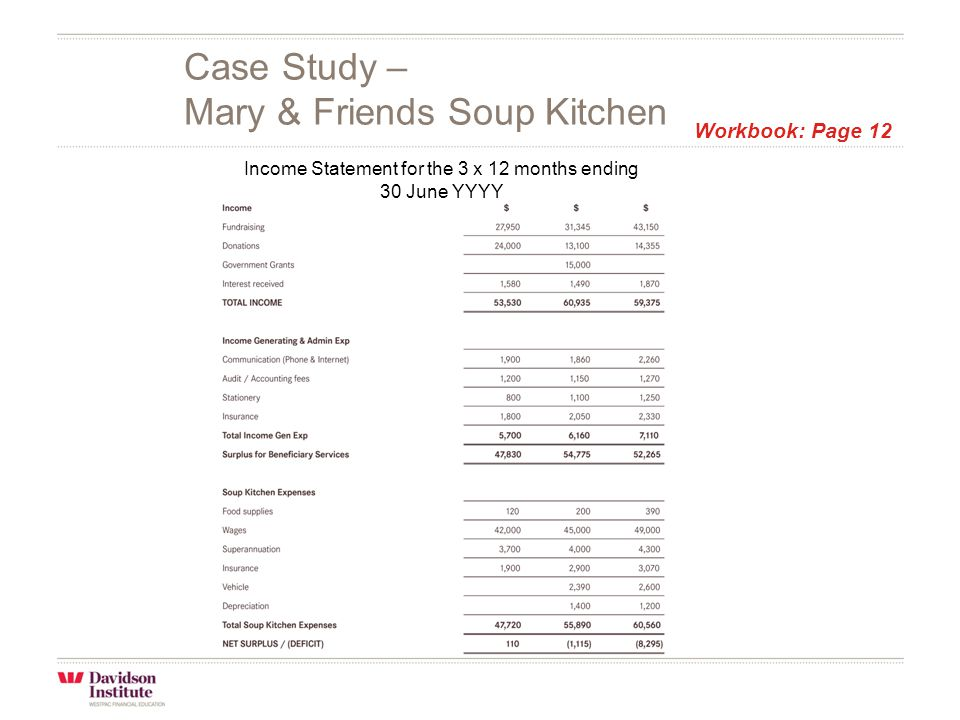 Case Study – Mary & Friends Soup Kitchen Income Statement for the 3 x 12 months ending 30 June YYYY Workbook: Page 12