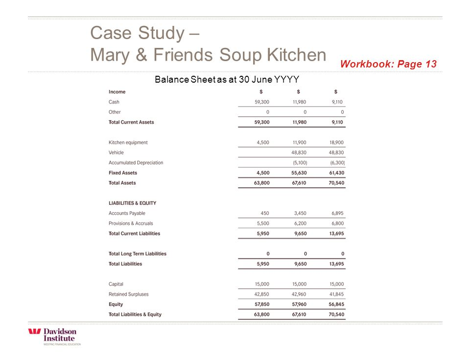 Case Study – Mary & Friends Soup Kitchen Balance Sheet as at 30 June YYYY Workbook: Page 13