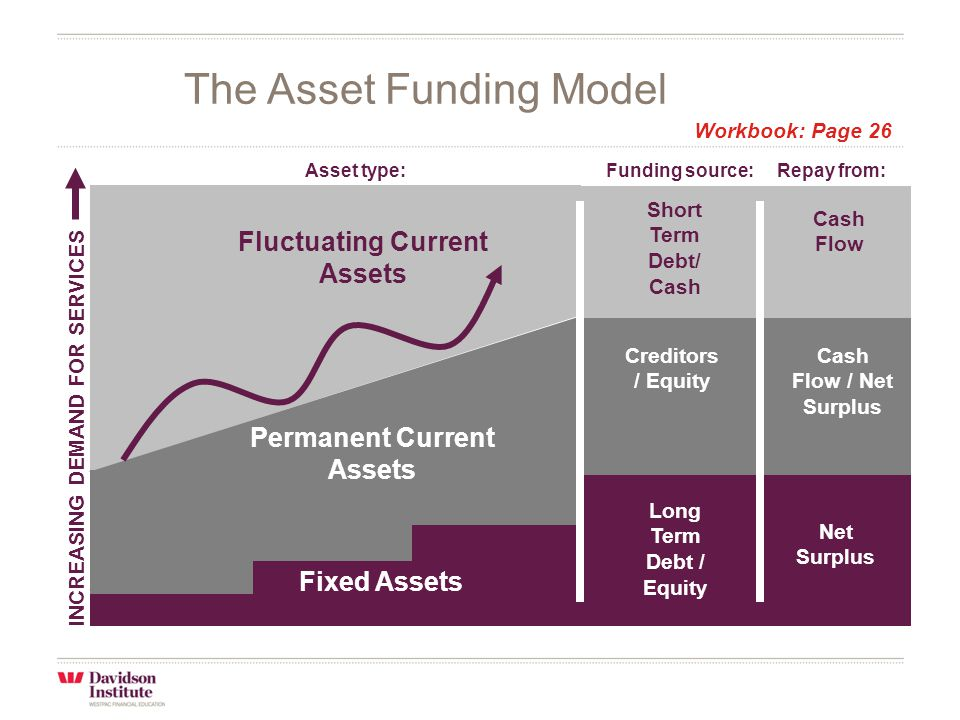 The Asset Funding Model INCREASING DEMAND FOR SERVICES Fixed Assets Fluctuating Current Assets Long Term Debt / Equity Net Surplus Creditors / Equity Cash Flow / Net Surplus Short Term Debt/ Cash Cash Flow Permanent Current Assets Funding source:Repay from:Asset type: Workbook: Page 26