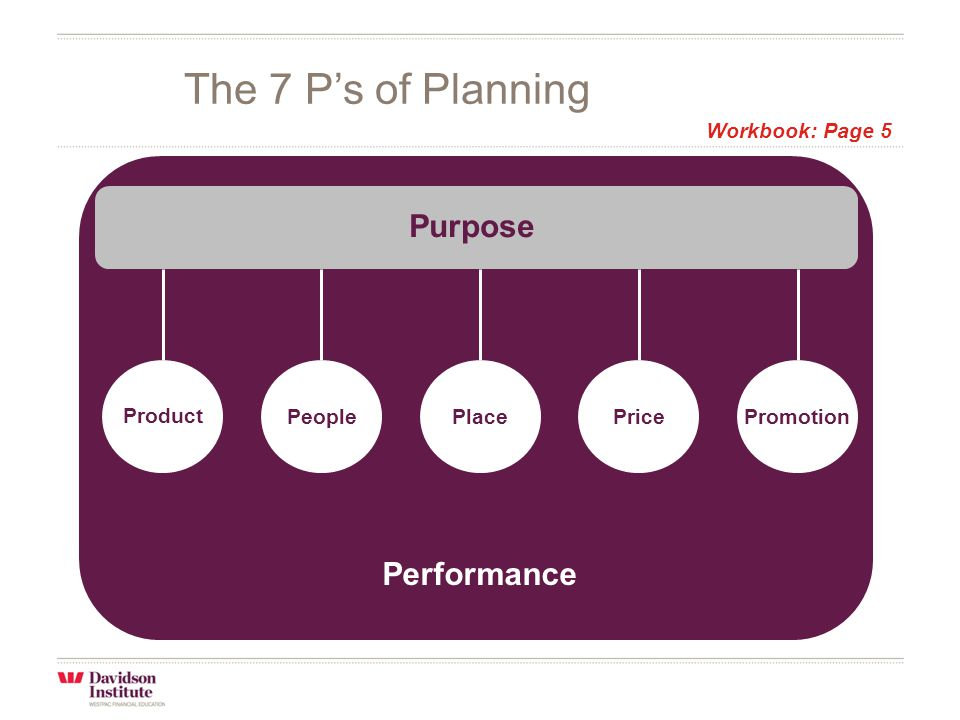 Purpose Product PeoplePlacePricePromotion Performance The 7 P's of Planning Workbook: Page 5