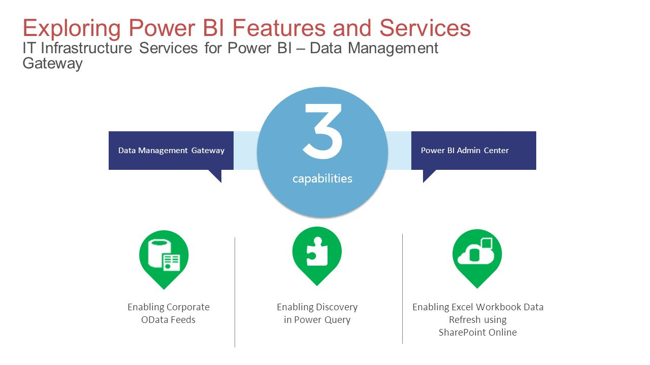 Exploring Power BI Features and Services IT Infrastructure Services for Power BI – Data Management Gateway Enabling Corporate OData Feeds Enabling Excel Workbook Data Refresh using SharePoint Online Enabling Discovery in Power Query X capabilities Power BI Admin CenterData Management Gateway