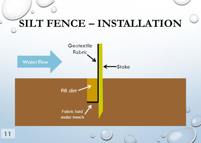 SILT FENCE – INSTALLATION Water Flow Stake Geotextile Fabric Fill dirt Fabric laid under trench 11