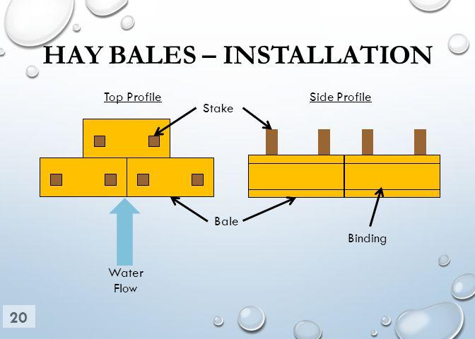 HAY BALES – INSTALLATION Water Flow Top Profile Side Profile Stake Bale Binding 20