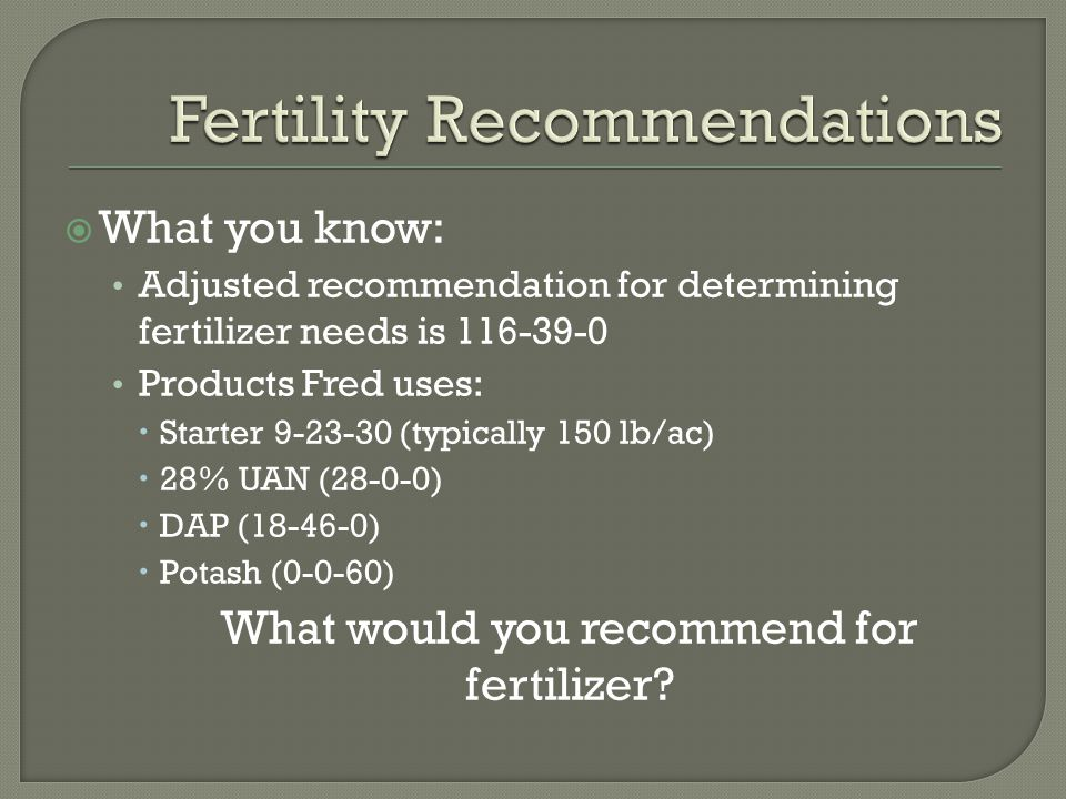  What you know: Adjusted recommendation for determining fertilizer needs is 116-39-0 Products Fred uses:  Starter 9-23-30 (typically 150 lb/ac)  28% UAN (28-0-0)  DAP (18-46-0)  Potash (0-0-60) What would you recommend for fertilizer