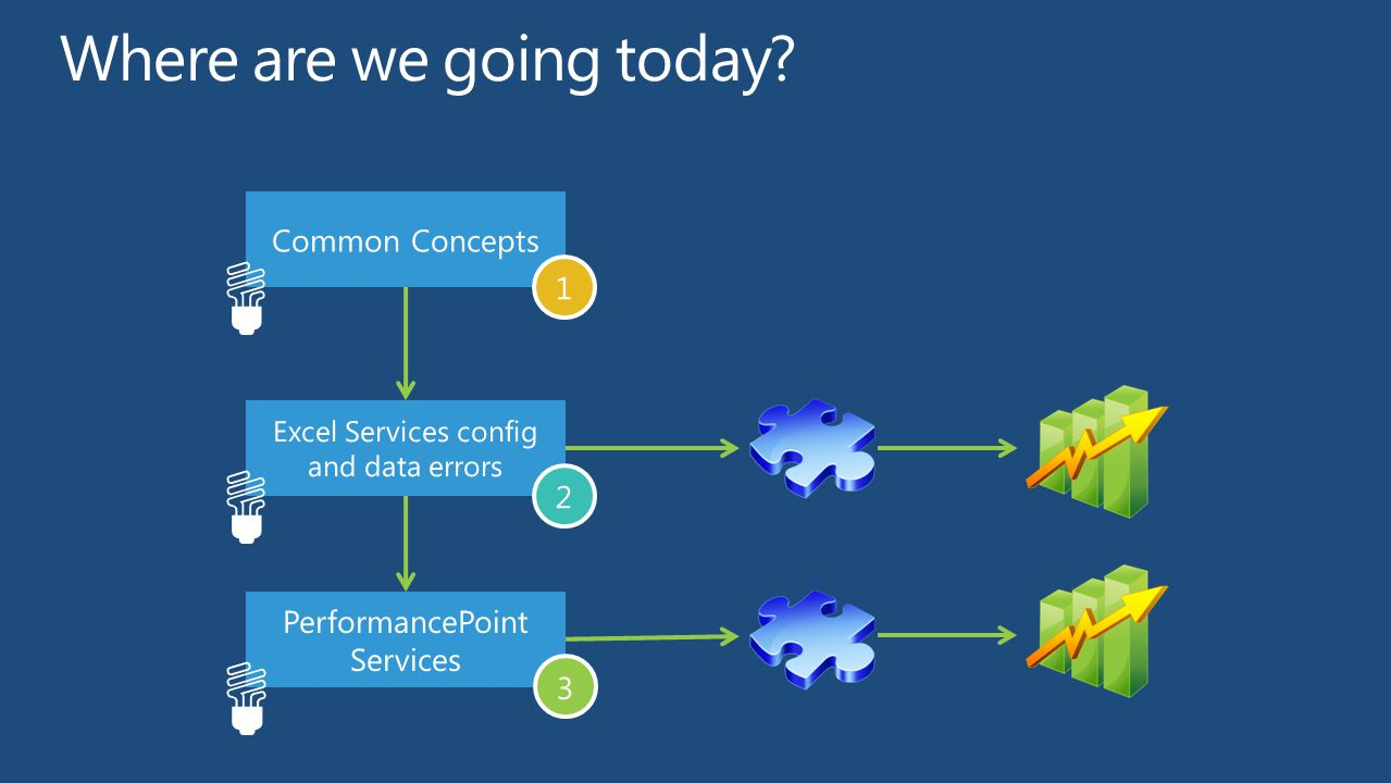 Common Concepts 1 Excel Services config and data errors 2 PerformancePoint Services 3