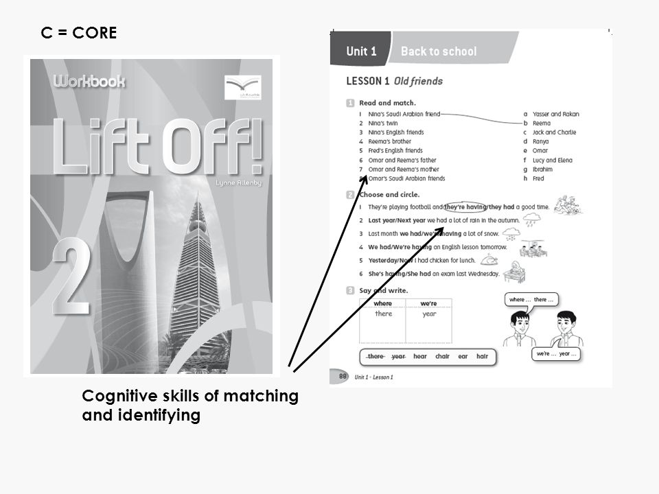 Cognitive skills of matching and identifying C = CORE